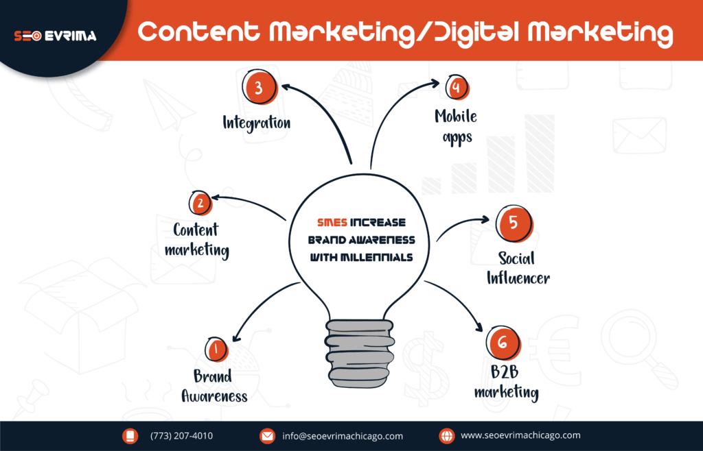Brand Awareness Content Marketing